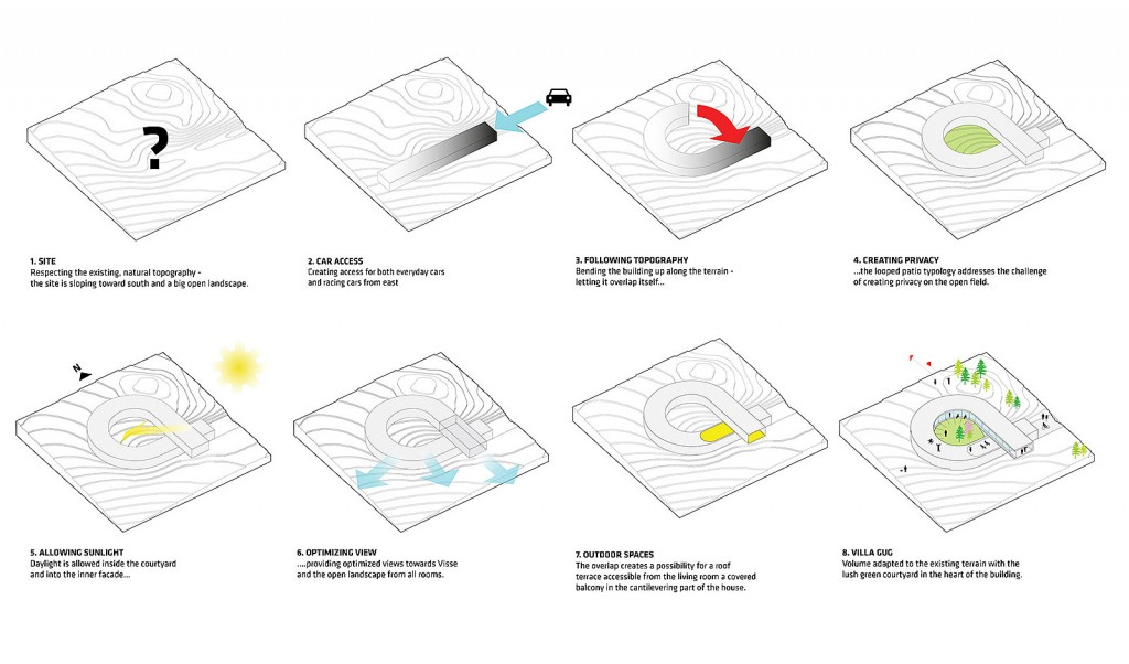 serie di diagrammi di architettura per villa gug by bjarke ingels group